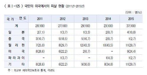 국민의 외국에서의 피살 현황(2011~2015년)./자료=법무연수원