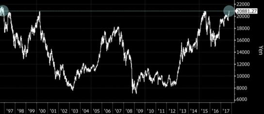 1996년 이후 닛케이225지수./ 블룸버그 캡처