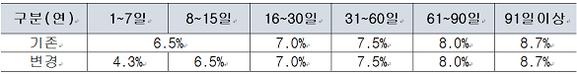 KB증권의 구간별 신용융자 금리 / KB증권 제공