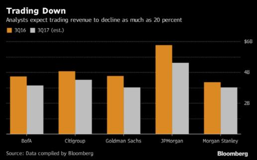 작년에 비해 트레이딩 수익이 감소한 대형 은행들