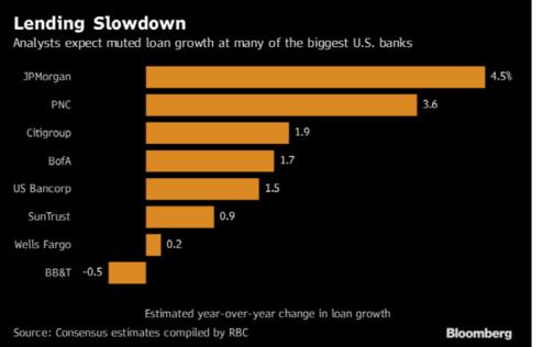 애널리스트들이 전망힌 미국 대형 은행들의 대출액 증가폭