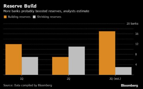 올해 들어 미국 20개 은행들의 유보금 증감 현황