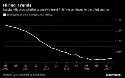 미국 6개 대형 은행들의 직원 수 변화