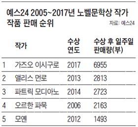예스 24 2005~20`7년 노벨문학상 작가 작품 판매 순위