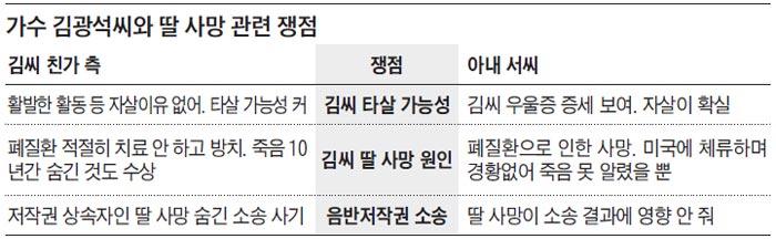가수 김광석씨와 딸 사망 관련 쟁점