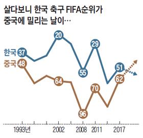 한국과 중국의 FIFA 순위 변동 그래프