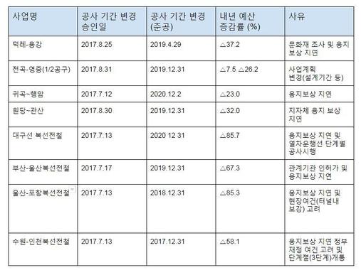 올해 공사기간 연장 중 내년 예산 삭감 사업