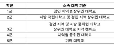 대우조선해양의 학군 분류 기준표/김해영 의원실