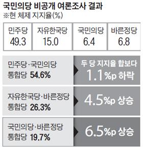 국민의당 비공개 여론조사 결과 표