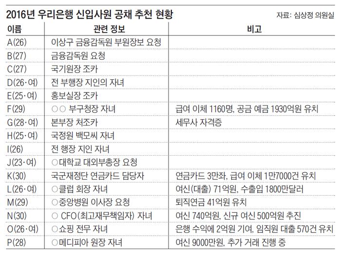 금감원·국정원·VIP 고객 자녀, 낙하산 타고 우리은행 입사?