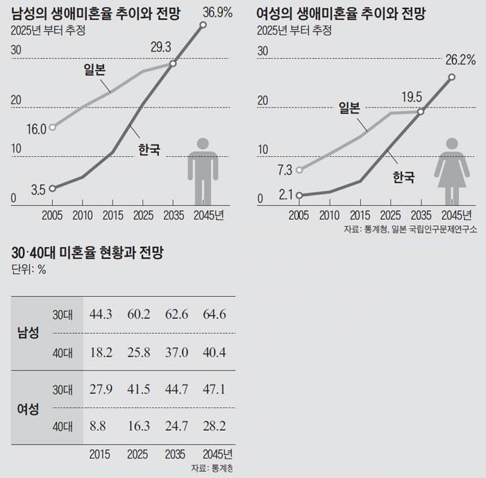 남성의 생애미혼율 추이와 전망 외