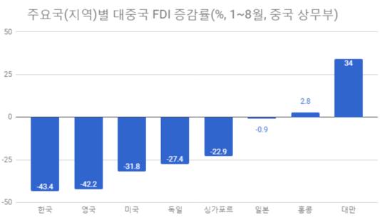 사드 불똥 속 9월 한국 對중국 투자 2배로 급증 왜?