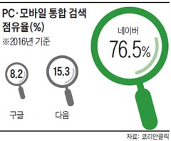 PC·모바일 통합 검색 점유율