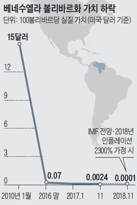 베네수엘라 볼리바르화 가치 하락 그래프