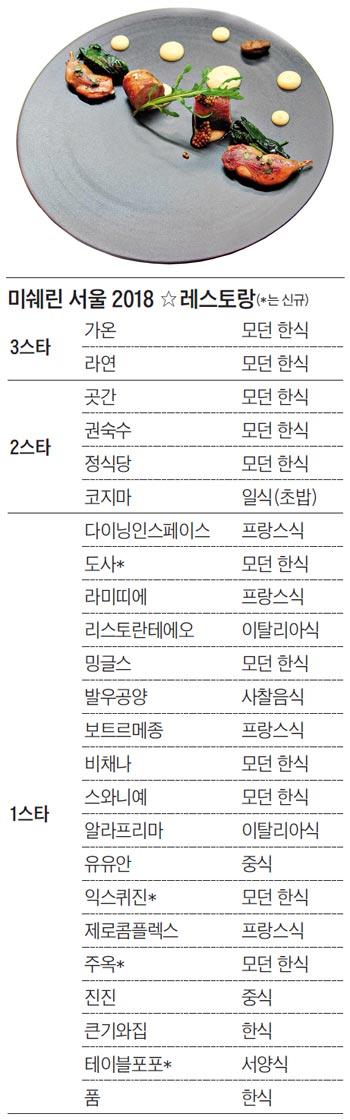 미쉐린 서울 2018 ☆레스토랑