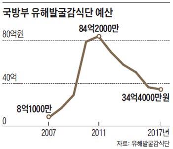 국방부 유해발굴감식단 예산