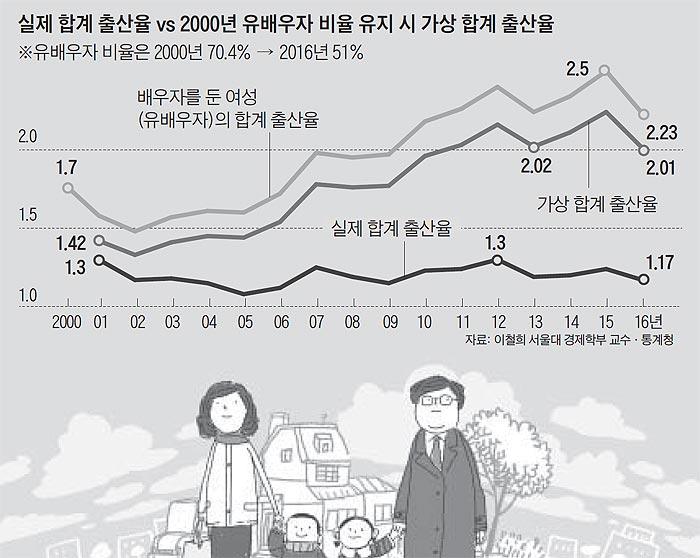 실제 합계 출산율 vs 2000년 유배우자 비율 유지 시 가상 합계 출산율