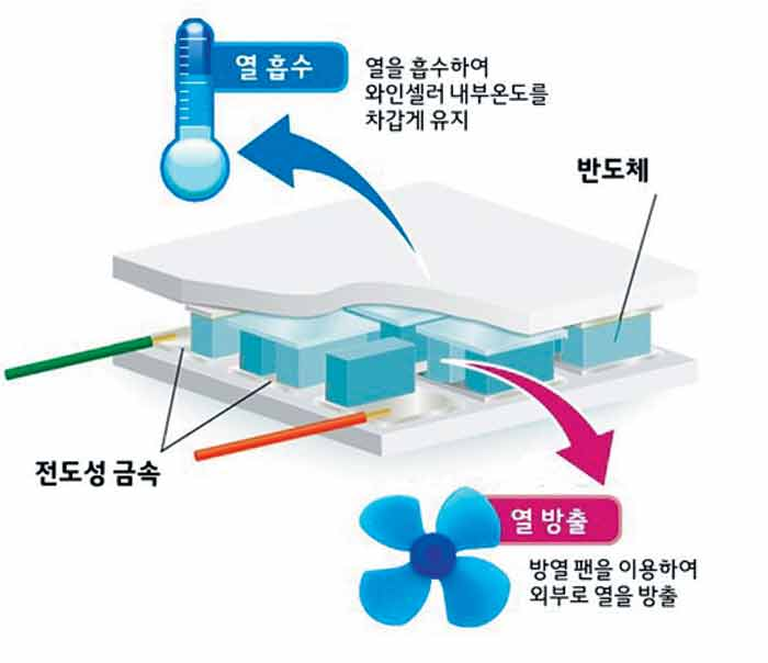 컴프레서 없는 냉장고?… 가로·세로 4㎝ 반도체로 냉기 만든다