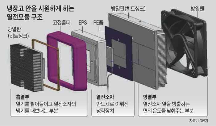 냉장고 안을 시원하게 하는 열전모듈 구조