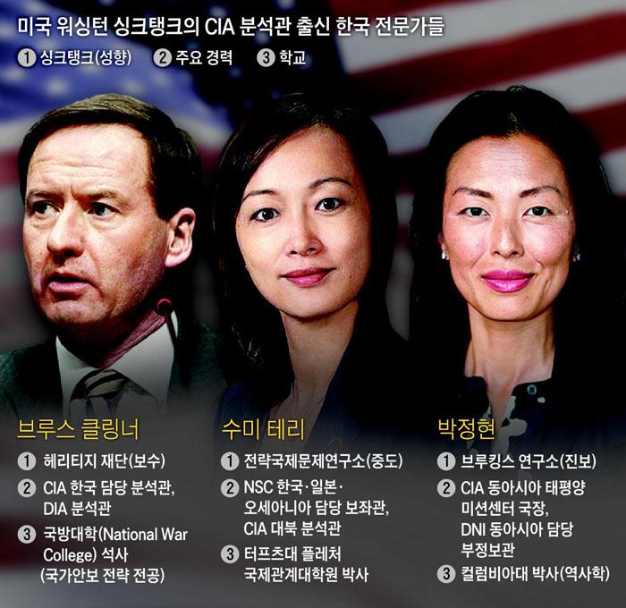 미국 워싱턴 싱크탱크의 CIA 분석관 출신 한국 전문가들