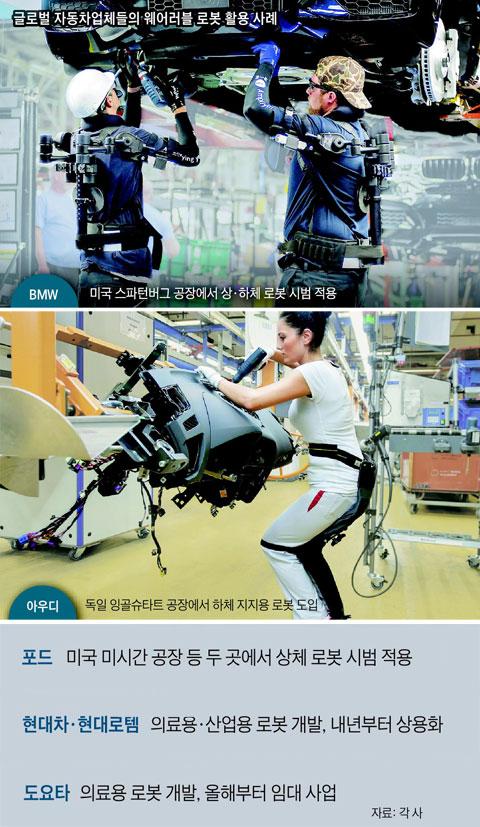 글로벌 자동차업체들의 웨어러블 로봇 활용 사례