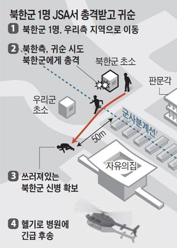 북한군 1명 JSA서 총격받고 귀순