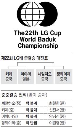 제22회 LG배 준결승 대진표