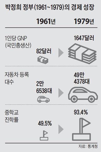 박정희 정부의 경제 성장