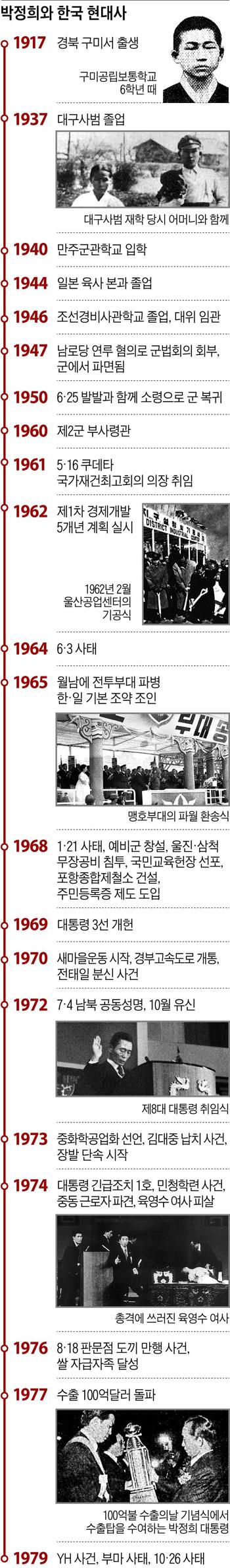 박정희와 한국 현대사