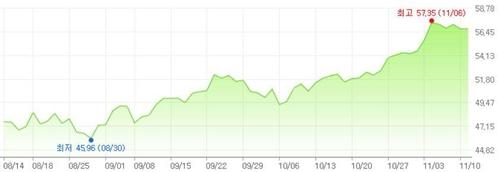 최근 3개월 간 국제유가(WTI)를 나타낸 그래프./네이버금융 캡처