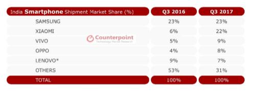올 3분기 인도 스마트폰 시장 점유율 표 / 카운터포인트리서치 제공
