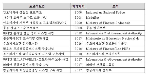 LG CNS 전자정부 수출 주요 실적. / LG CNS 제공