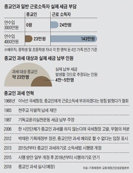 정부는 내년 1월 1일부터 종교인 과세를 예정대로 추진할 계획이다. / 조선일보DB