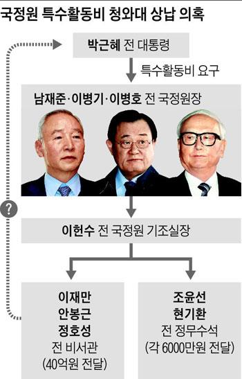 국정원 특수활동비 청와대 상납 의혹