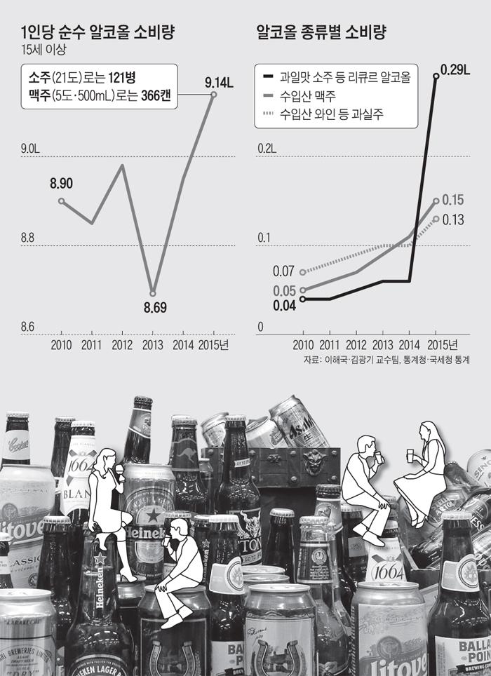 1인당 순수 알코올 소비량 그래프