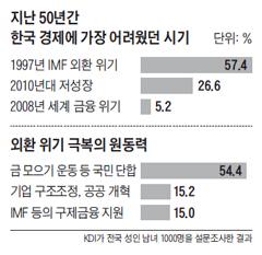 지난 50년간 한국 경제에 가장 어려웠던 시기 설문조사 그래프