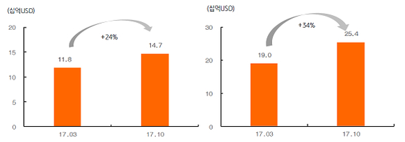 D램(왼쪽)과 낸드의 2017년 설비투자 변화 / KB증권 제공