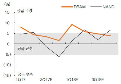 D램과 낸드 수급 전망 / KB증권 제공