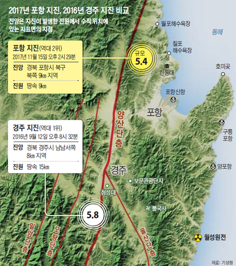 2017년 포항 지진, 2016년 경주 지진 비교 그래픽