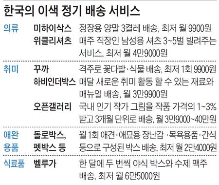 한국의 이색 정기 배송 서비스
