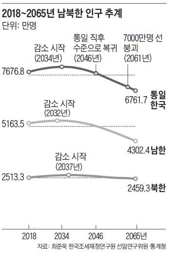 2018~2065년 남북한 인구 추계