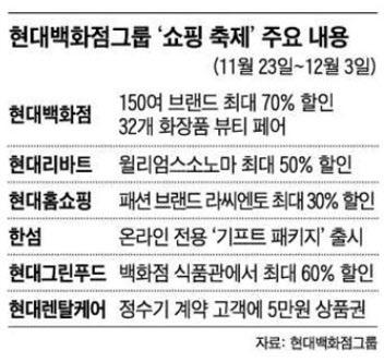 3000억원어치 최대 70%까지 할인, 현대백화점 그룹 '쇼핑 축제' 연다