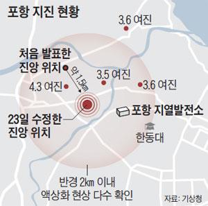 포항 지진 현황