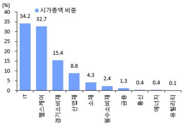 코스닥 섹터별 시가총액 비중/와이즈에프엔, 이베스트투자증권 제공