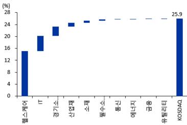 9월 이후 코스닥 시가총액 변화/와이즈에프엔, 이베스트투자증권 제공
