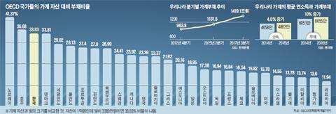 가계 소득은 찔끔… 빚 증가 속도는 '한국이 OECD 1위'