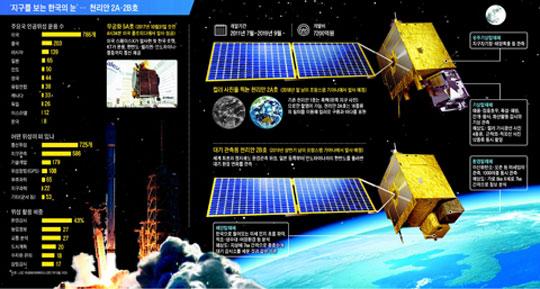 '지구를 보는 한국의 눈'… 천리안 2A·2B호