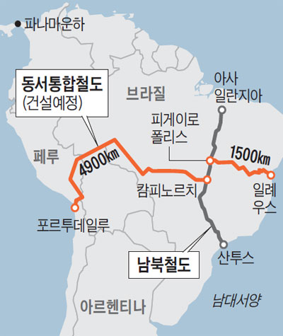 동서통합철도(건설 예정)