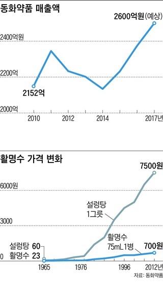동화약품 매출액 / 활명수 가격 변화