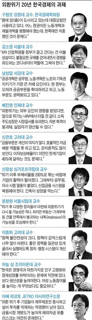 한국 경제의 과제